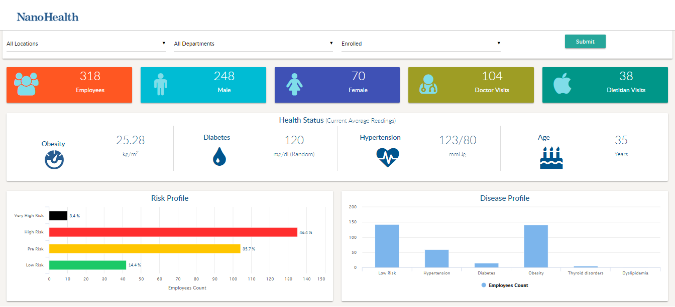 Health Dashboard for Management
